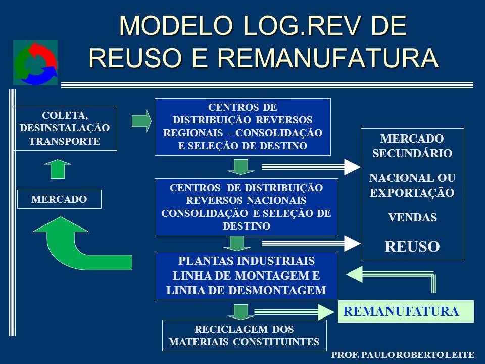 PROF. PAULO ROBERTO LEITE MODELO LOG.REV DE REUSO E REMANUFATURA MERCADO CENTROS DE DISTRIBUIÇÃO REVERSOS REGIONAIS – CONSOLIDAÇÃO E SELEÇÃO DE DESTIN