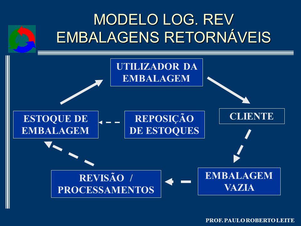 PROF. PAULO ROBERTO LEITE MODELO LOG. REV EMBALAGENS RETORNÁVEIS ESTOQUE DE EMBALAGEM UTILIZADOR DA EMBALAGEM CLIENTE EMBALAGEM VAZIA REVISÃO / PROCES