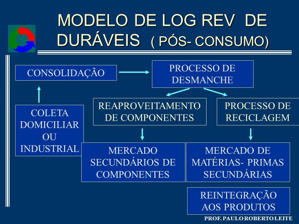 PROF. PAULO ROBERTO LEITE MODELO DE LOG REV DE DURÁVEIS ( PÓS- CONSUMO) COLETA DOMICILIAR OU INDUSTRIAL CONSOLIDAÇÃO MERCADO DE MATÉRIAS- PRIMAS SECUN