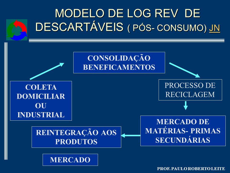 PROF. PAULO ROBERTO LEITE MODELO DE LOG REV DE DESCARTÁVEIS ( PÓS- CONSUMO) JN JN COLETA DOMICILIAR OU INDUSTRIAL CONSOLIDAÇÃO BENEFICAMENTOS MERCADO