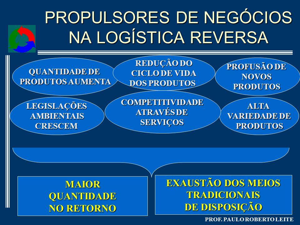 PROF. PAULO ROBERTO LEITE PROPULSORES DE NEGÓCIOS NA LOGÍSTICA REVERSA QUANTIDADE DE PRODUTOS AUMENTA PROFUSÃO DE NOVOSPRODUTOS ALTA VARIEDADE DE PROD