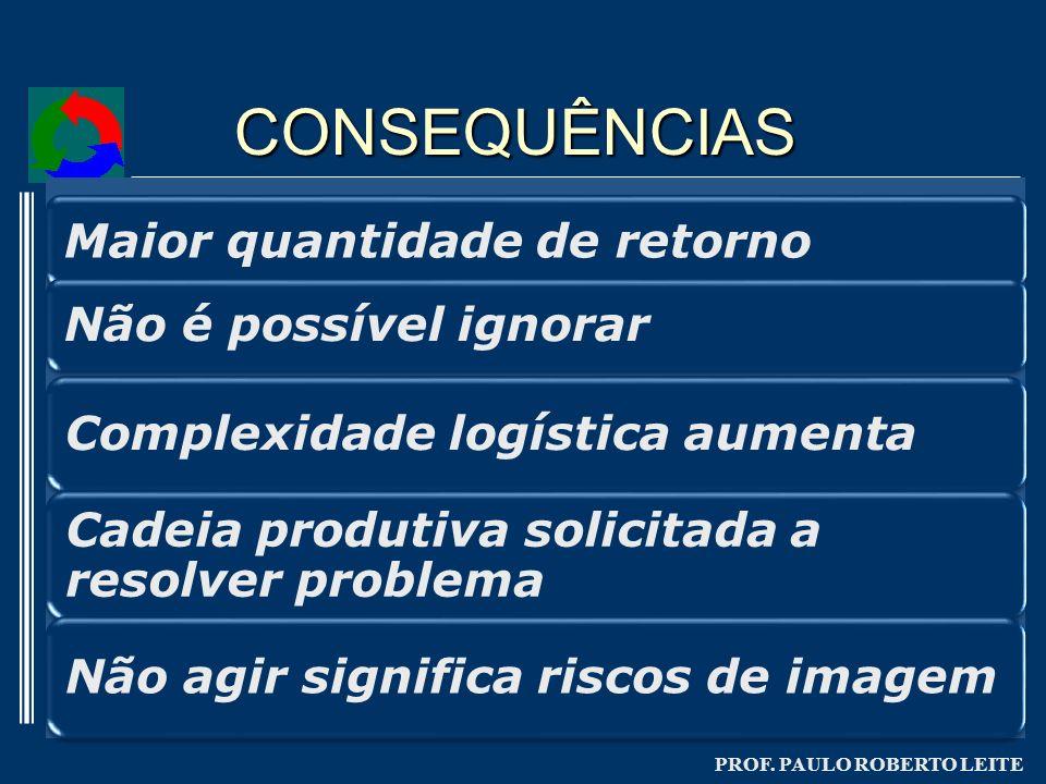 PROF. PAULO ROBERTO LEITE CONSEQUÊNCIAS
