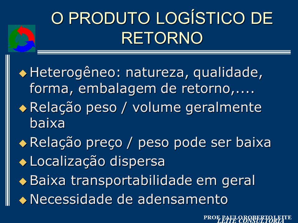 PROF. PAULO ROBERTO LEITE LEITE CONSULTORIA O PRODUTO LOGÍSTICO DE RETORNO Heterogêneo: natureza, qualidade, forma, embalagem de retorno,.... Heterogê