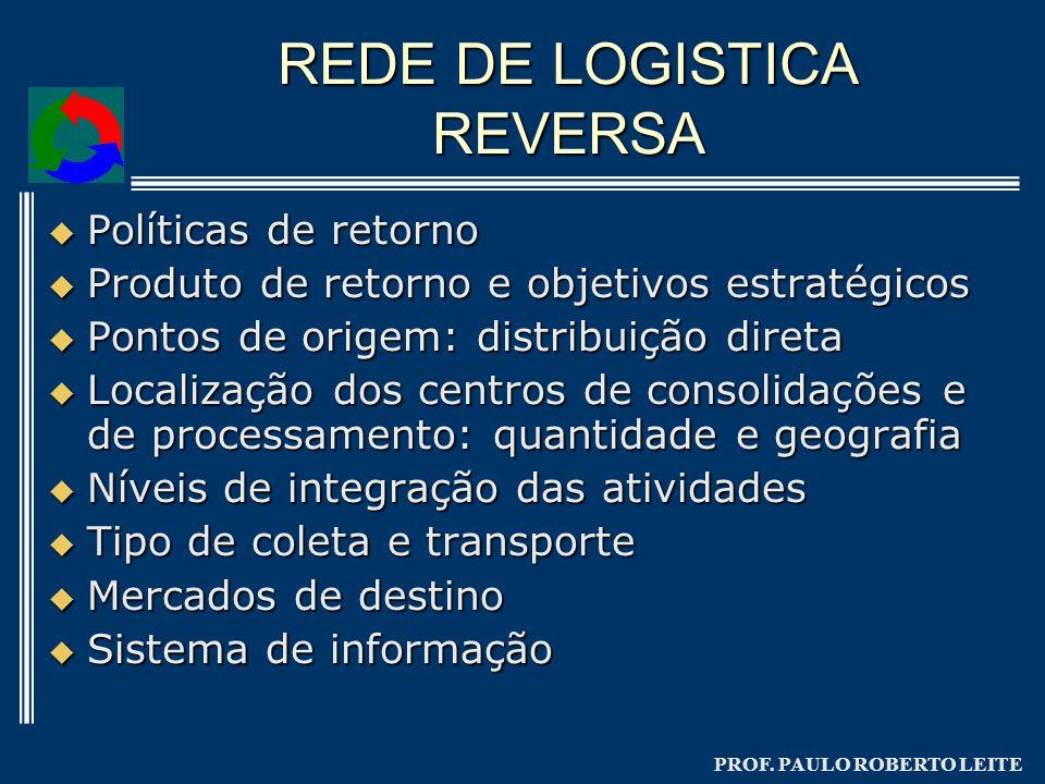 PROF. PAULO ROBERTO LEITE REDE DE LOGISTICA REVERSA Políticas de retorno Políticas de retorno Produto de retorno e objetivos estratégicos Produto de r