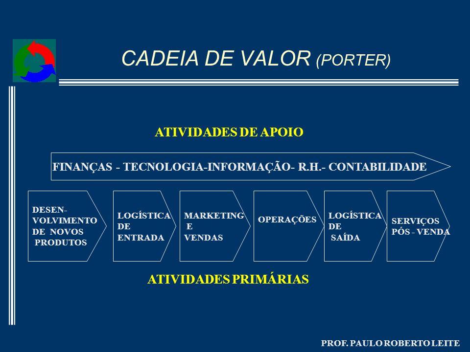 PROF. PAULO ROBERTO LEITE CADEIA DE VALOR (PORTER) DESEN- VOLVIMENTO DE NOVOS PRODUTOS MARKETING E VENDAS OPERAÇÕES LOGÍSTICA DE SAÍDA LOGÍSTICA DE EN
