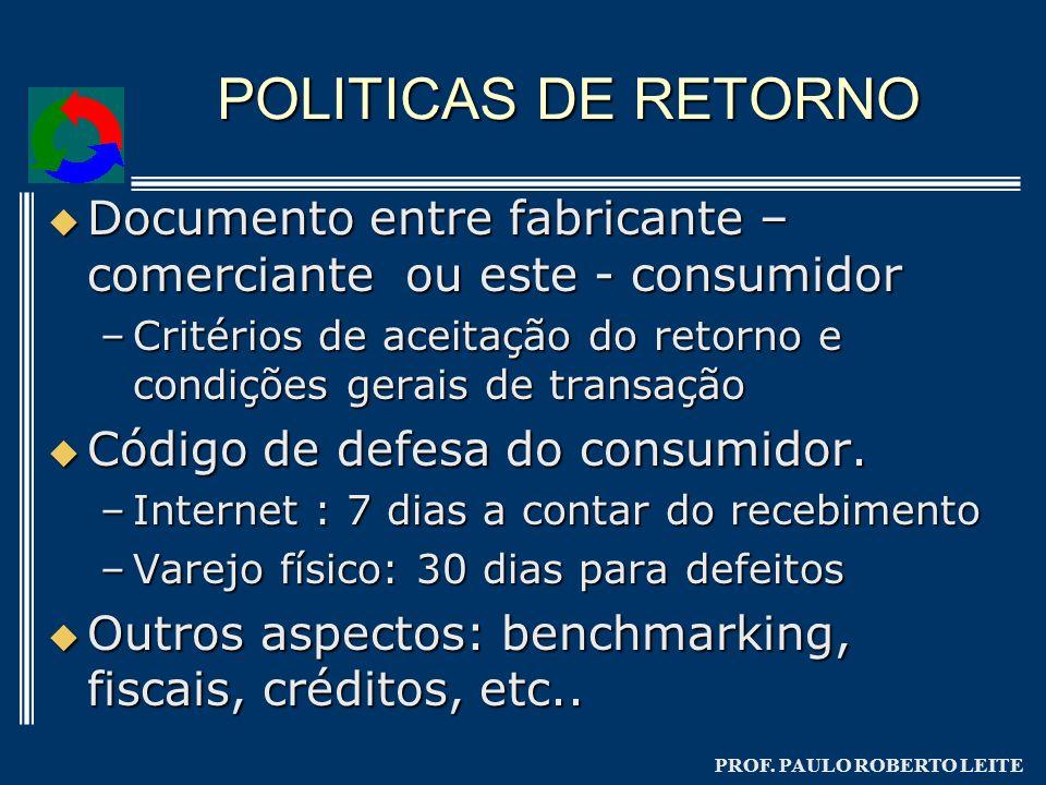 PROF. PAULO ROBERTO LEITE POLITICAS DE RETORNO Documento entre fabricante – comerciante ou este - consumidor Documento entre fabricante – comerciante