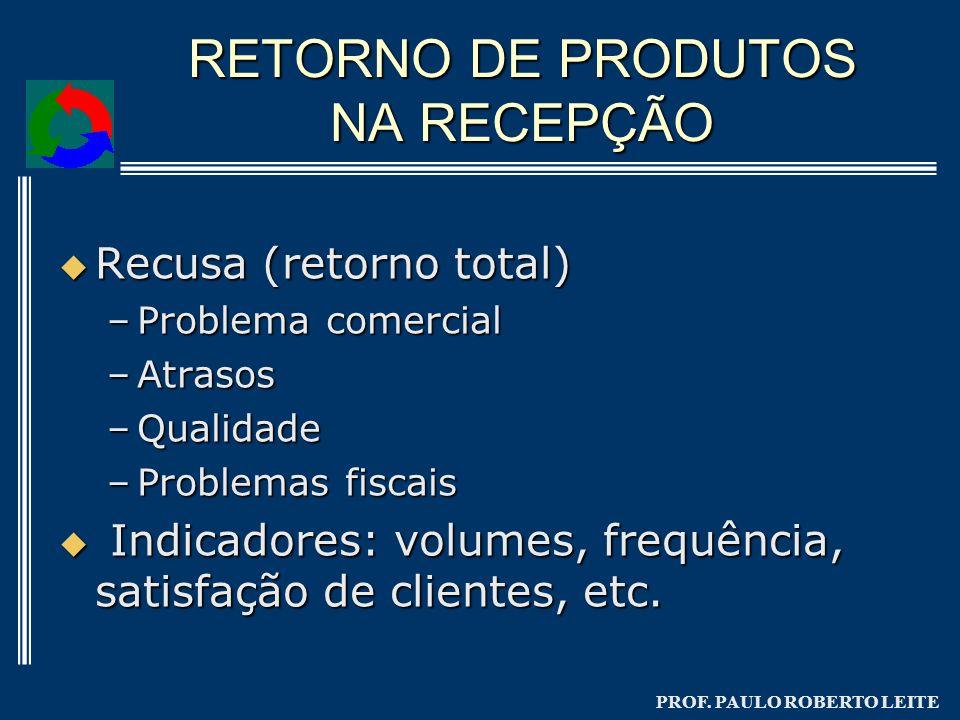 PROF. PAULO ROBERTO LEITE RETORNO DE PRODUTOS NA RECEPÇÃO Recusa (retorno total) Recusa (retorno total) –Problema comercial –Atrasos –Qualidade –Probl