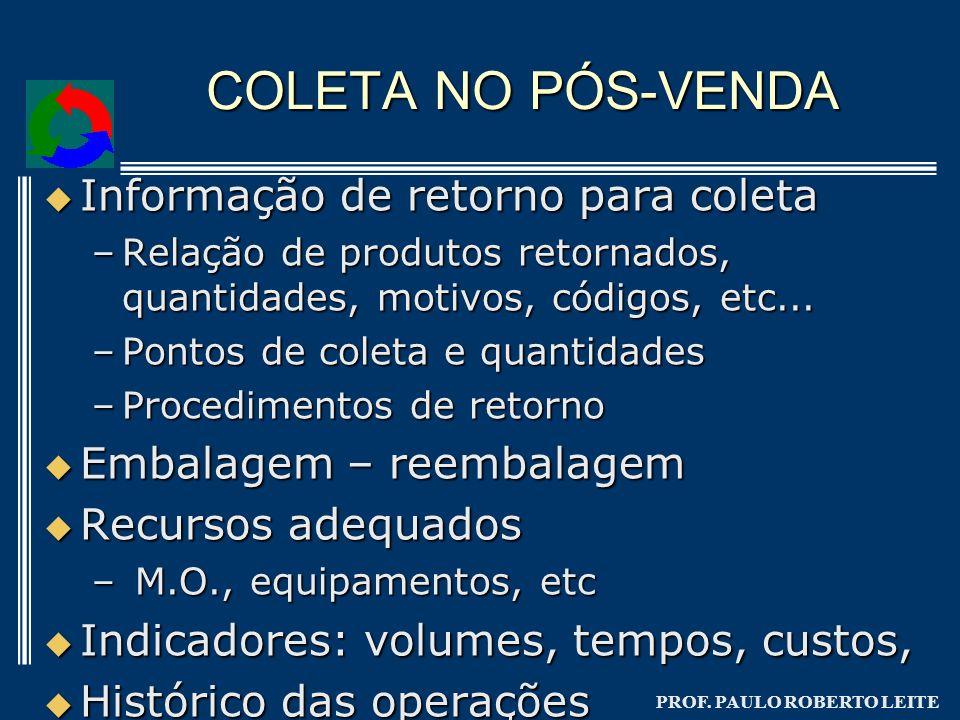 PROF. PAULO ROBERTO LEITE COLETA NO PÓS-VENDA Informação de retorno para coleta Informação de retorno para coleta –Relação de produtos retornados, qua