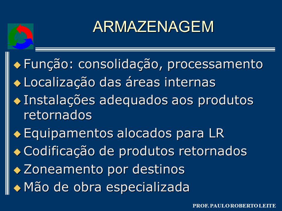 PROF. PAULO ROBERTO LEITE ARMAZENAGEM Função: consolidação, processamento Função: consolidação, processamento Localização das áreas internas Localizaç