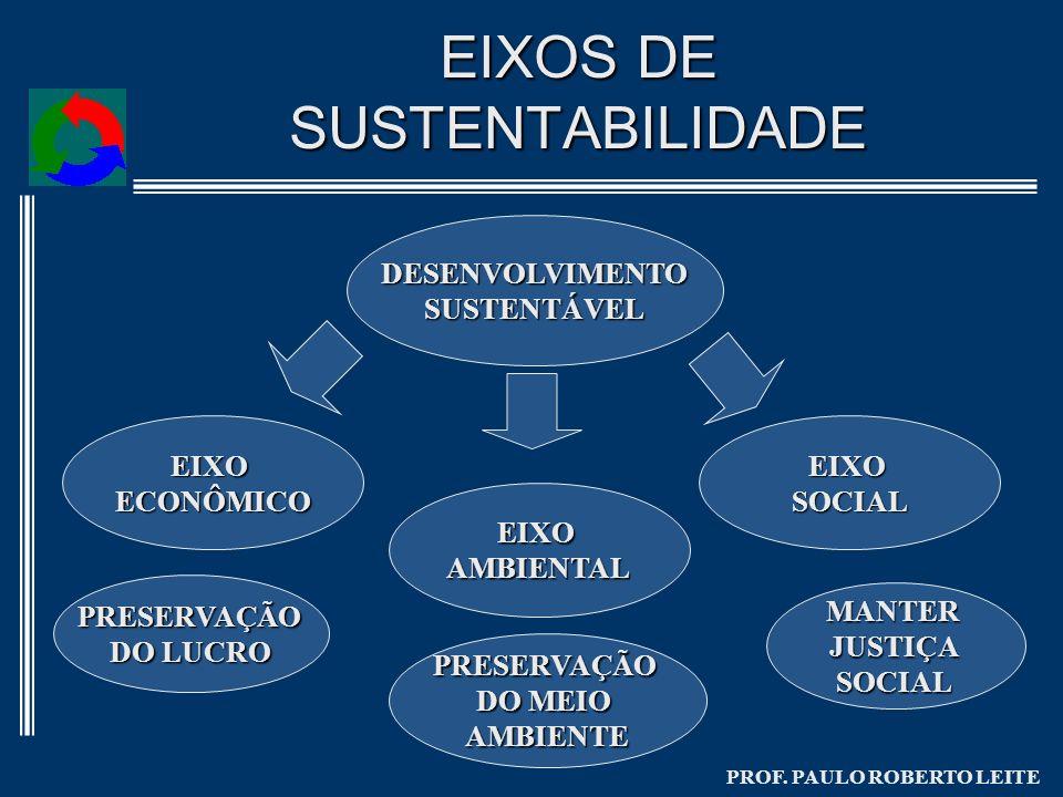 PROF. PAULO ROBERTO LEITE EIXOS DE SUSTENTABILIDADE DESENVOLVIMENTOSUSTENTÁVEL EIXOECONÔMICO EIXOAMBIENTAL EIXOSOCIAL PRESERVAÇÃO DO LUCRO PRESERVAÇÃO