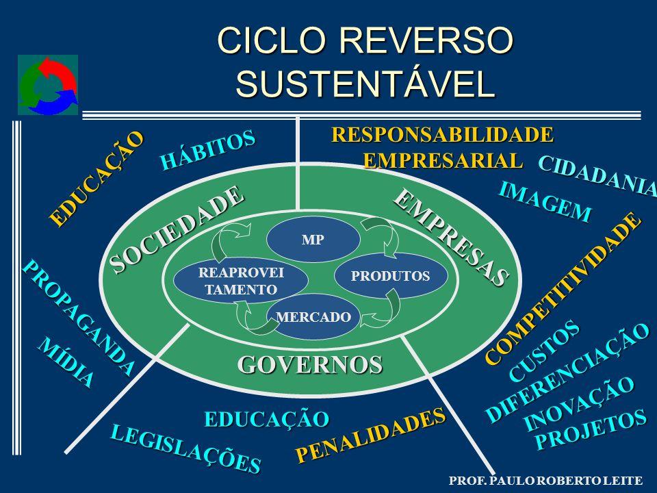 PROF. PAULO ROBERTO LEITE CICLO REVERSO SUSTENTÁVEL MP PRODUTOS MERCADO REAPROVEI TAMENTO SOCIEDADE EMPRESAS GOVERNOS HÁBITOS MÍDIA LEGISLAÇÕES PENALI