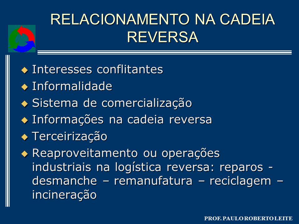 PROF. PAULO ROBERTO LEITE RELACIONAMENTO NA CADEIA REVERSA Interesses conflitantes Interesses conflitantes Informalidade Informalidade Sistema de come