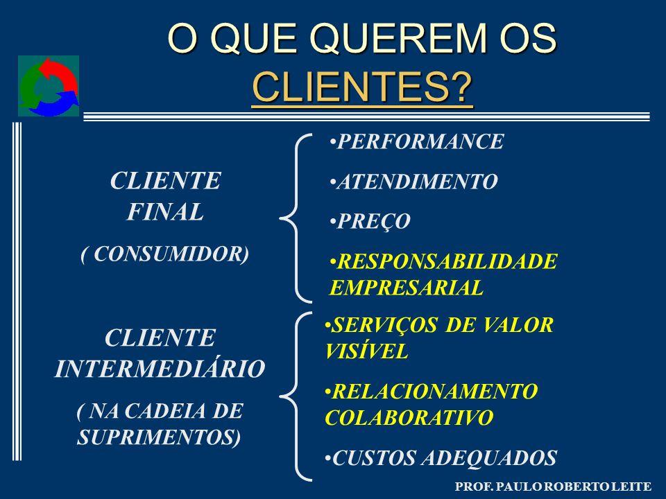 PROF. PAULO ROBERTO LEITE O QUE QUEREM OS CLIENTES? CLIENTES? CLIENTE FINAL ( CONSUMIDOR) PERFORMANCE ATENDIMENTO PREÇO RESPONSABILIDADE EMPRESARIAL C