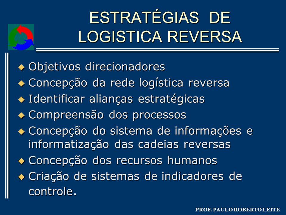 PROF. PAULO ROBERTO LEITE ESTRATÉGIAS DE LOGISTICA REVERSA Objetivos direcionadores Objetivos direcionadores Concepção da rede logística reversa Conce