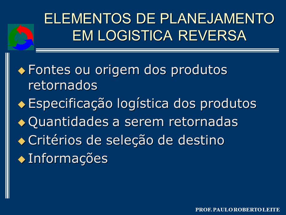 PROF. PAULO ROBERTO LEITE ELEMENTOS DE PLANEJAMENTO EM LOGISTICA REVERSA Fontes ou origem dos produtos retornados Fontes ou origem dos produtos retorn