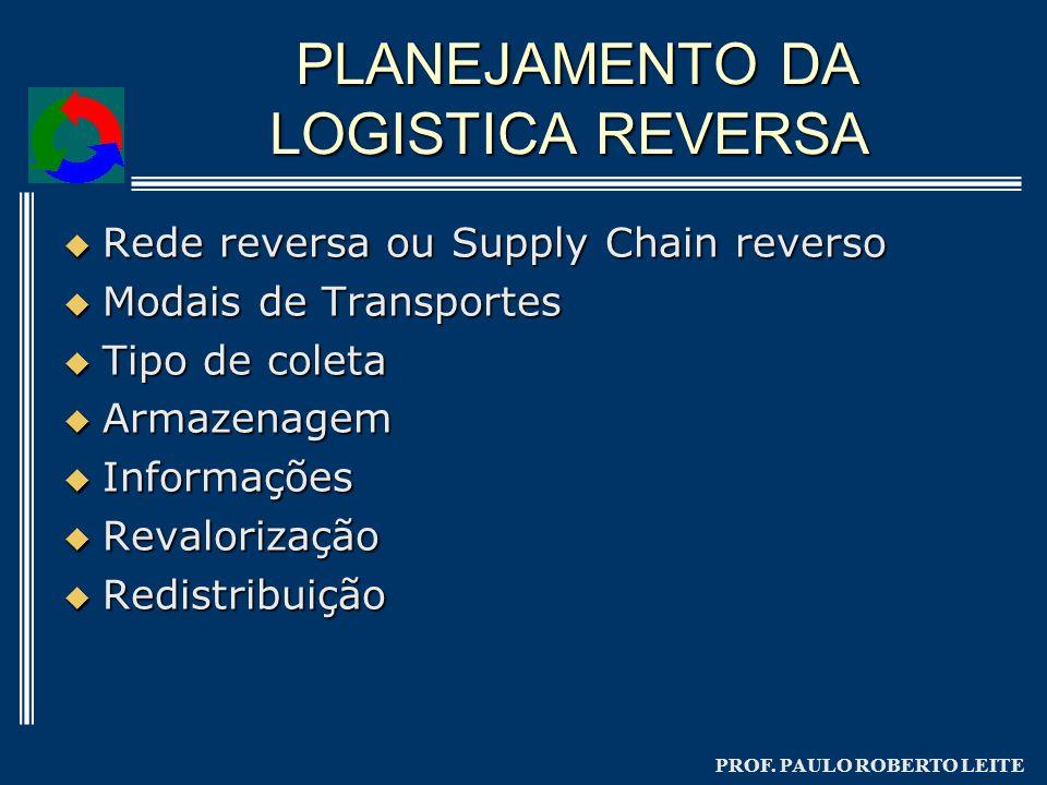 PROF. PAULO ROBERTO LEITE PLANEJAMENTO DA LOGISTICA REVERSA PLANEJAMENTO DA LOGISTICA REVERSA Rede reversa ou Supply Chain reverso Rede reversa ou Sup
