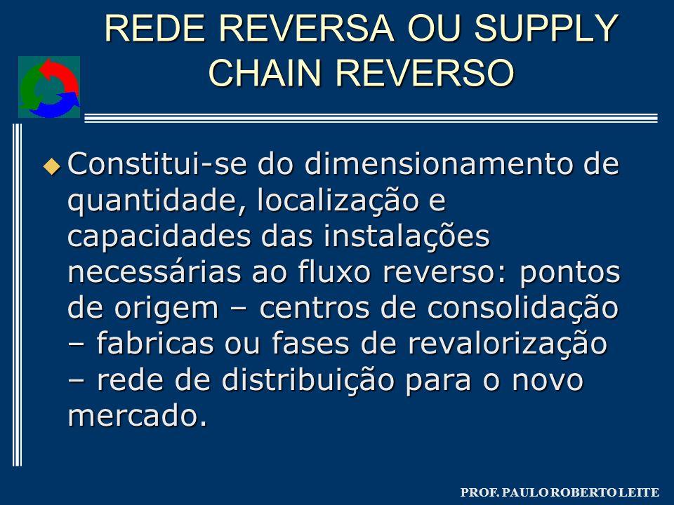 PROF. PAULO ROBERTO LEITE REDE REVERSA OU SUPPLY CHAIN REVERSO Constitui-se do dimensionamento de quantidade, localização e capacidades das instalaçõe