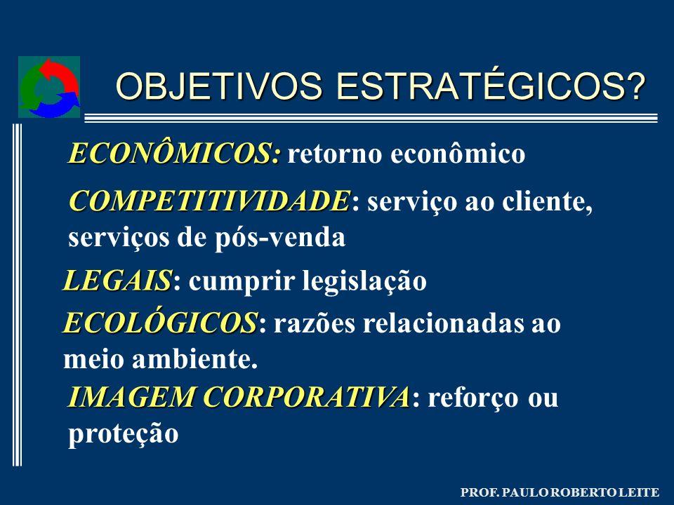 PROF. PAULO ROBERTO LEITE OBJETIVOS ESTRATÉGICOS? ECONÔMICOS: ECONÔMICOS: retorno econômico COMPETITIVIDADE COMPETITIVIDADE: serviço ao cliente, servi