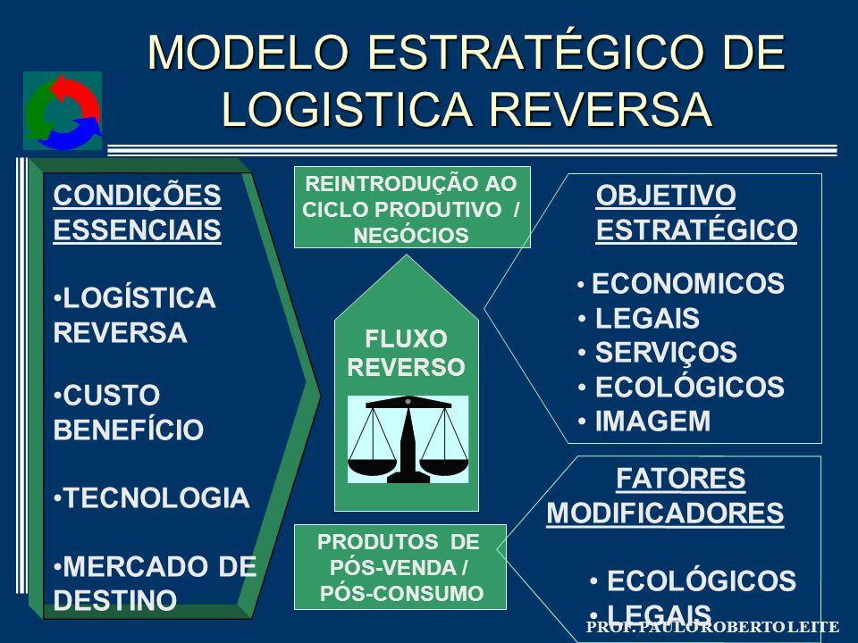 PROF. PAULO ROBERTO LEITE FLUXO REVERSO REINTRODUÇÃO AO CICLO PRODUTIVO / NEGÓCIOS PRODUTOS DE PÓS-VENDA / PÓS-CONSUMO CONDIÇÕES ESSENCIAIS LOGÍSTICA
