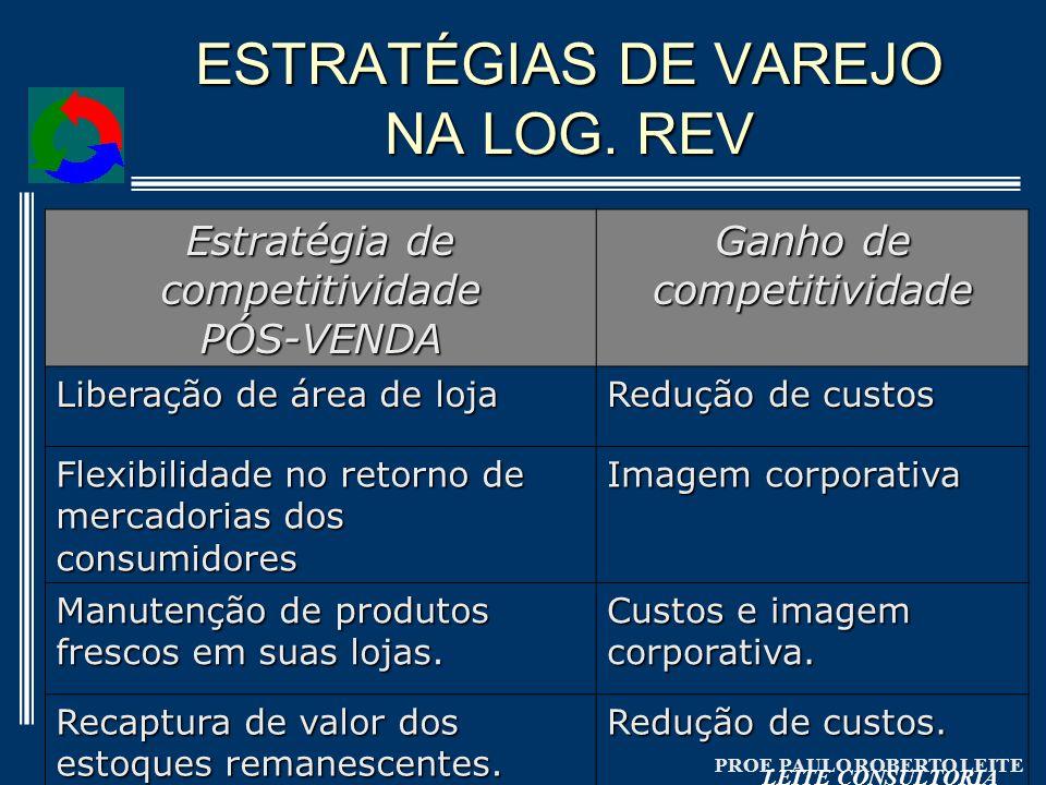 PROF. PAULO ROBERTO LEITE LEITE CONSULTORIA ESTRATÉGIAS DE VAREJO NA LOG. REV Estratégia de competitividade PÓS-VENDA Ganho de competitividade Liberaç