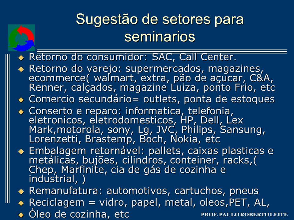 PROF. PAULO ROBERTO LEITE Sugestão de setores para seminarios Retorno do consumidor: SAC, Call Center. Retorno do consumidor: SAC, Call Center. Retorn