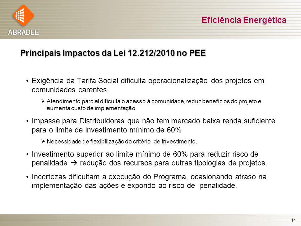 14 Principais Impactos da Lei 12.212/2010 no PEE Exigência da Tarifa Social dificulta operacionalização dos projetos em comunidades carentes. Atendime