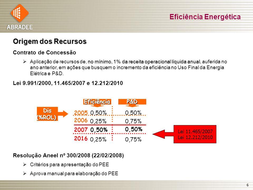 6 Origem dos Recursos Contrato de Concessão no mínimo, 1% da receita operacional líquida anual Aplicação de recursos de, no mínimo, 1% da receita oper