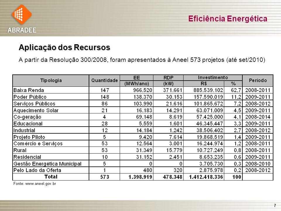 7 Eficiência Energética Aplicação dos Recursos A partir da Resolução 300/2008, foram apresentados à Aneel 573 projetos (até set/2010)