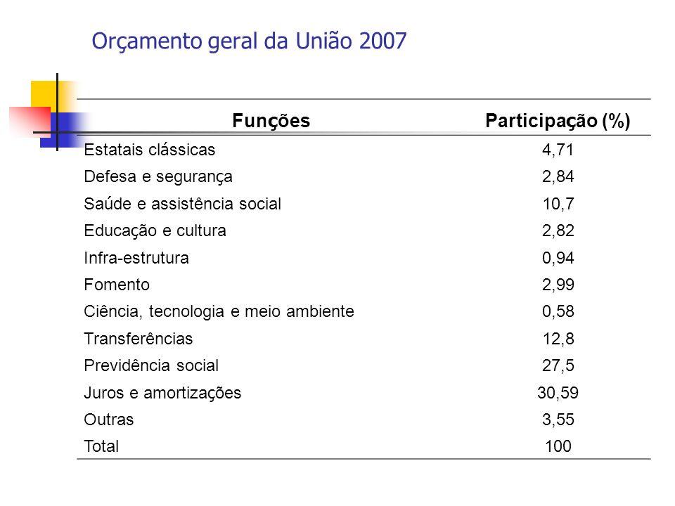 Orçamento geral da União 2007 Fun ç õesParticipa ç ão (%) Estatais cl á ssicas 4,71 Defesa e seguran ç a 2,84 Sa ú de e assistência social 10,7 Educa