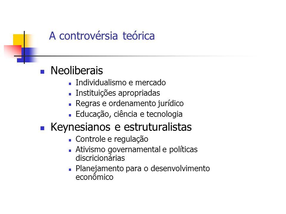 A controvérsia teórica Neoliberais Individualismo e mercado Instituições apropriadas Regras e ordenamento jurídico Educação, ciência e tecnologia Keyn