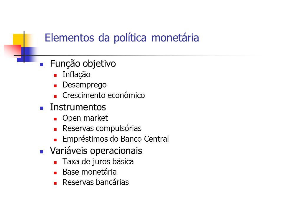 Elementos da política monetária Função objetivo Inflação Desemprego Crescimento econômico Instrumentos Open market Reservas compulsórias Empréstimos d