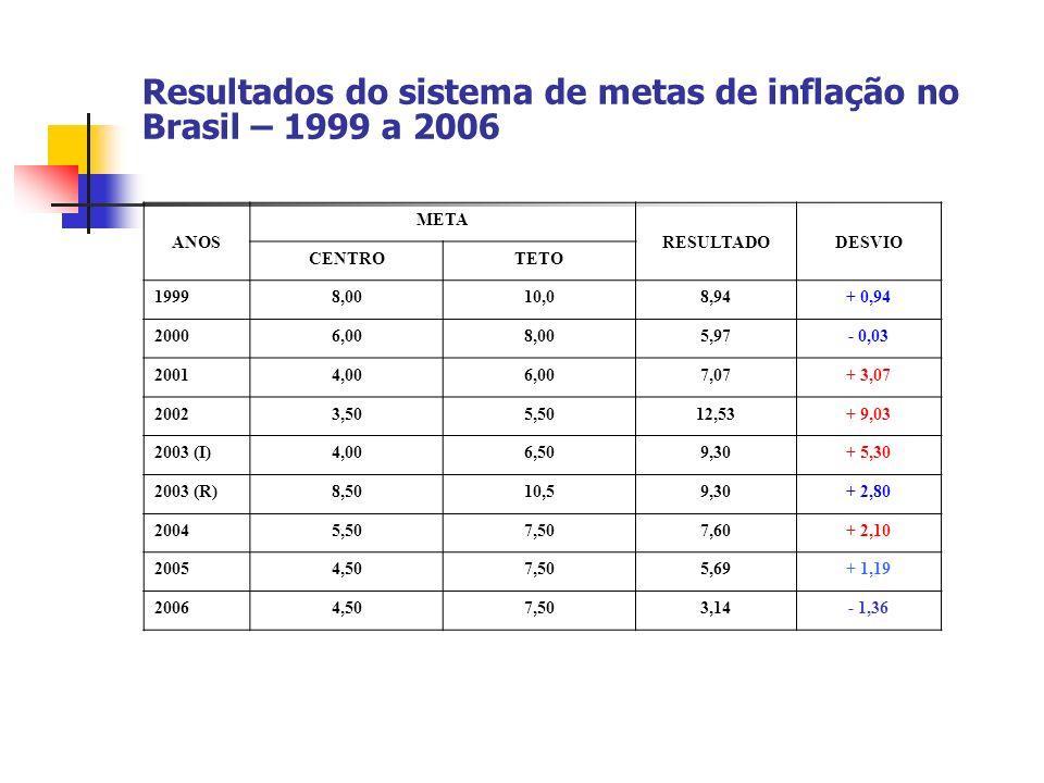 Resultados do sistema de metas de inflação no Brasil – 1999 a 2006 ANOS META RESULTADODESVIO CENTROTETO 19998,0010,08,94+ 0,94 20006,008,005,97- 0,03