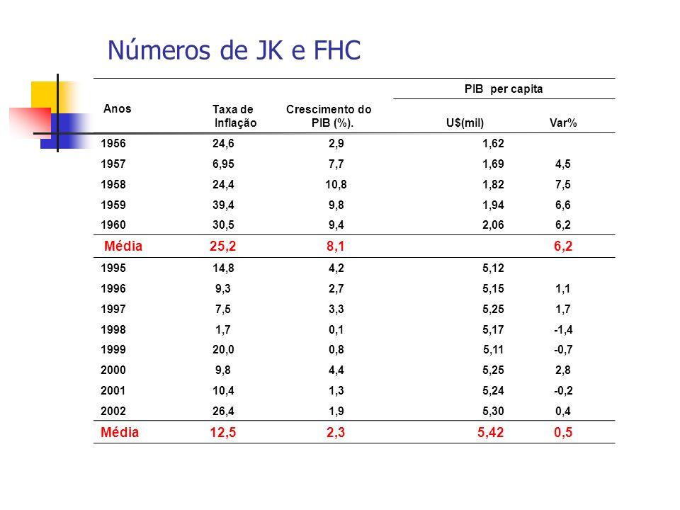 Números de JK e FHC Anos Taxa de Inflação Crescimento do PIB (%). PIB per capita U$(mil)Var% 195624,62,91,62 19576,957,71,694,5 195824,410,81,827,5 19