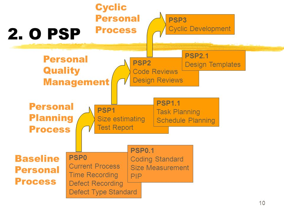 10 2. O PSP PSP3 Cyclic Development PSP0 Current Process Time Recording Defect Recording Defect Type Standard PSP0.1 Coding Standard Size Measurement