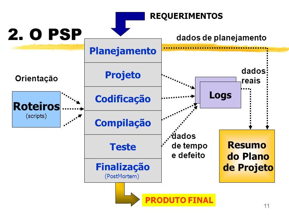 11 2. O PSP Roteiros (scripts) Teste Projeto Planejamento Codificação Compilação Finalização (PostMortem) Logs Resumo do Plano de Projeto dados de pla