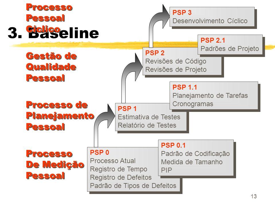 13 3. Baseline PSP 0 Processo Atual Registro de Tempo Registro de Defeitos Padrão de Tipos de Defeitos PSP 0 Processo Atual Registro de Tempo Registro