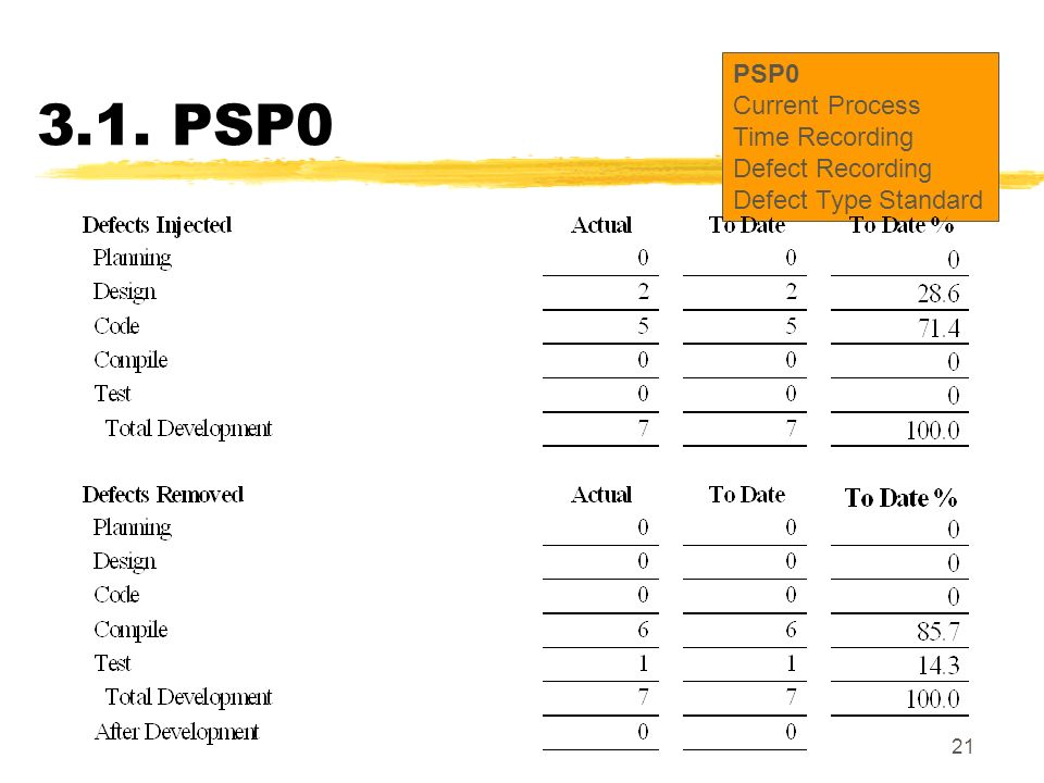 21 3.1. PSP0 PSP0 Current Process Time Recording Defect Recording Defect Type Standard