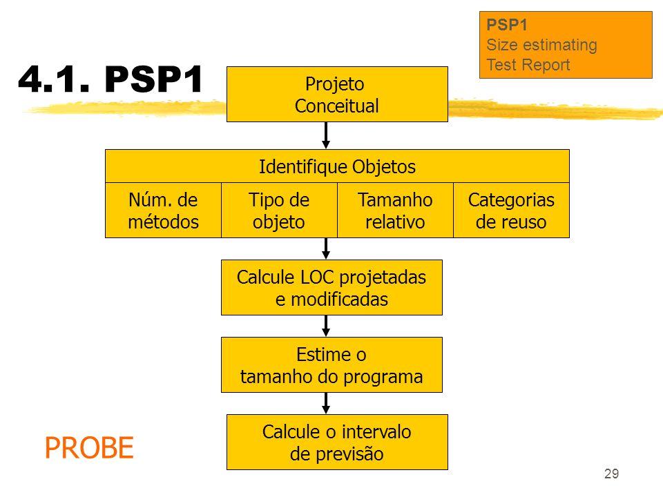 29 Estime o tamanho do programa Projeto Conceitual Calcule LOC projetadas e modificadas Calcule o intervalo de previsão Identifique Objetos Núm. de mé