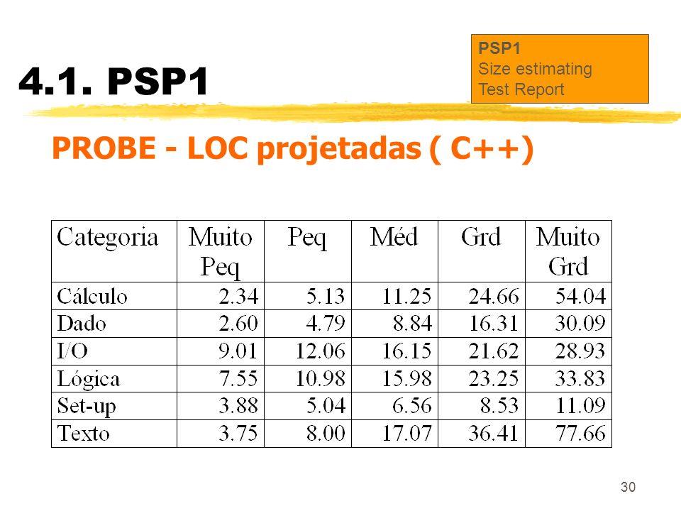 30 4.1. PSP1 PSP1 Size estimating Test Report PROBE - LOC projetadas ( C++)