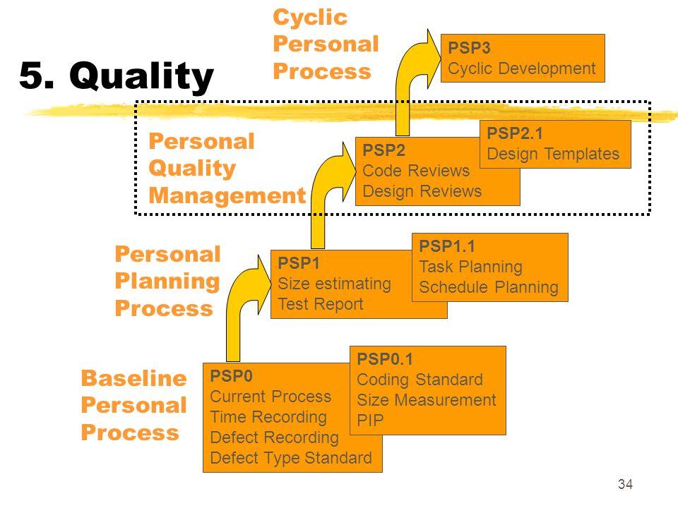 34 5. Quality PSP3 Cyclic Development PSP0 Current Process Time Recording Defect Recording Defect Type Standard PSP0.1 Coding Standard Size Measuremen