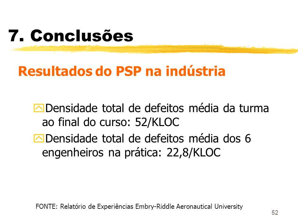 52 7. Conclusões Resultados do PSP na indústria yDensidade total de defeitos média da turma ao final do curso: 52/KLOC yDensidade total de defeitos mé