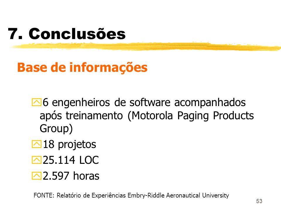 53 7. Conclusões Base de informações y6 engenheiros de software acompanhados após treinamento (Motorola Paging Products Group) y18 projetos y25.114 LO