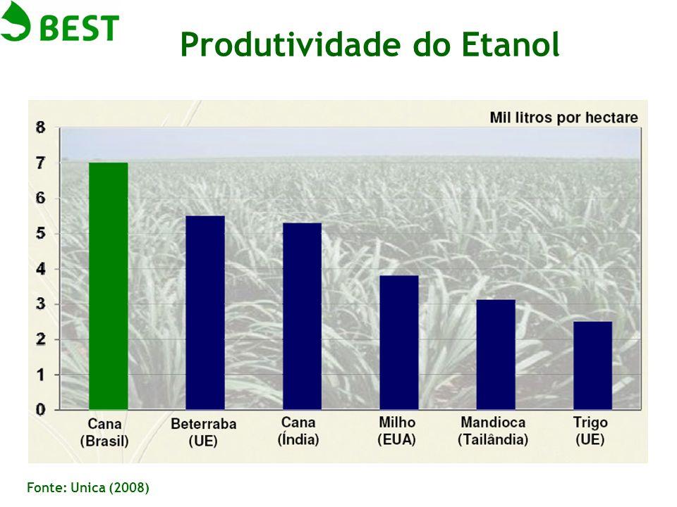 Fonte: Unica (2008) Produtividade do Etanol