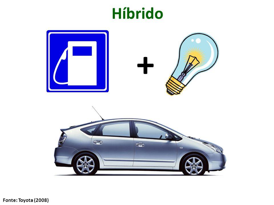 + Híbrido Fonte: Toyota (2008)
