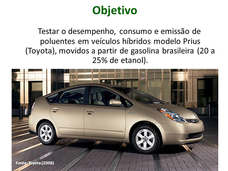 Testar o desempenho, consumo e emissão de poluentes em veículos híbridos modelo Prius (Toyota), movidos a partir de gasolina brasileira (20 a 25% de e