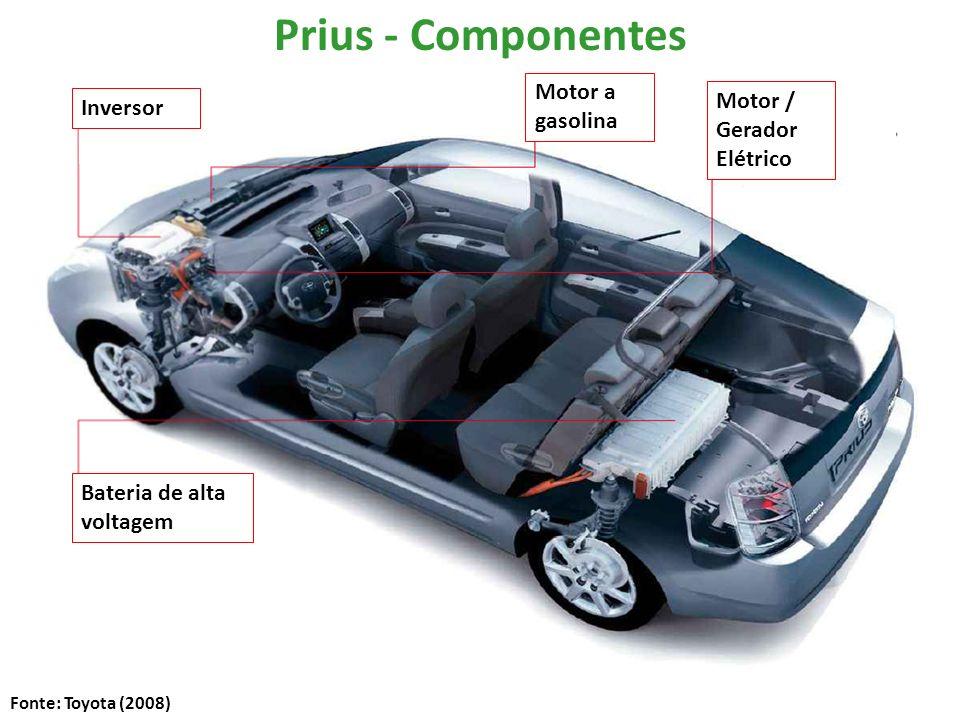 Bateria de alta voltagem Motor / Gerador Elétrico Inversor Motor a gasolina Prius - Componentes Fonte: Toyota (2008)
