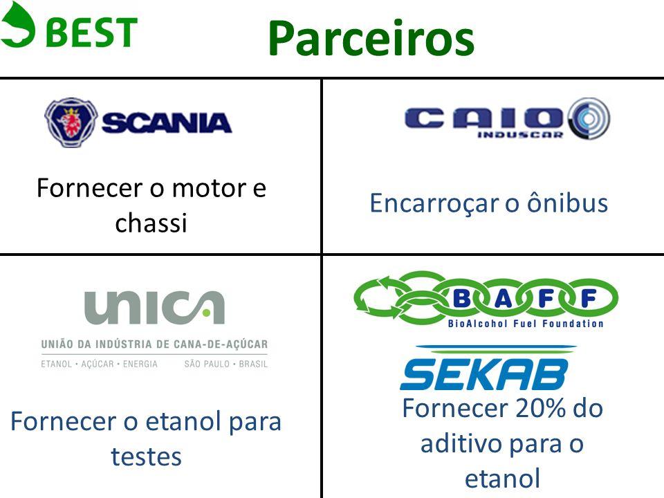 Viabilizar os testes em uma de suas operadoras Parceiros Importar e comprar 80% do aditivo para os testes.