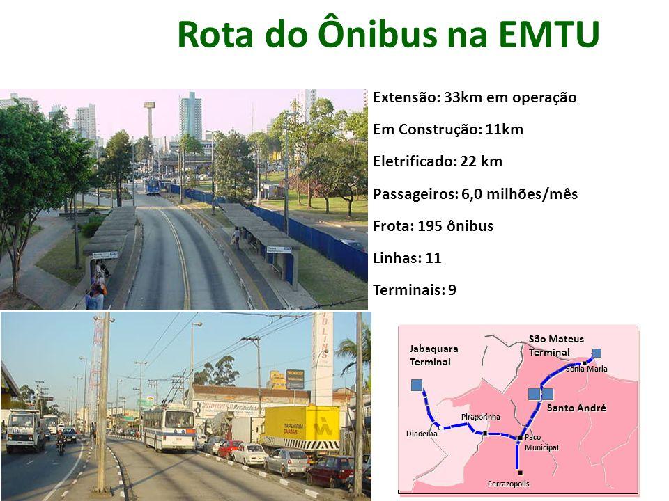 Extensão: 33km em operação Em Construção: 11km Eletrificado: 22 km Passageiros: 6.0 milhões/mês Frota: 195 ônibus Linhas: 11 Terminais: 9 Rota do Ônib