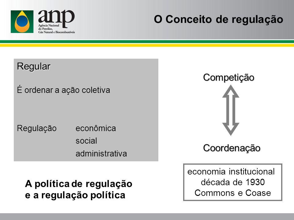 O Conceito de regulação Regular É ordenar a ação coletiva Regulação econômica social administrativa Competição Coordenação economia institucional déca