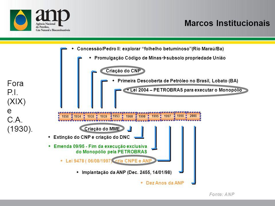 Marcos Institucionais Fonte: ANP Implantação da ANP (Dec. 2455, 14/01/98) Lei 9478 ( 06/08/1997): cria CNPE e ANP Criação do CNP Emenda 09/95 - Fim da